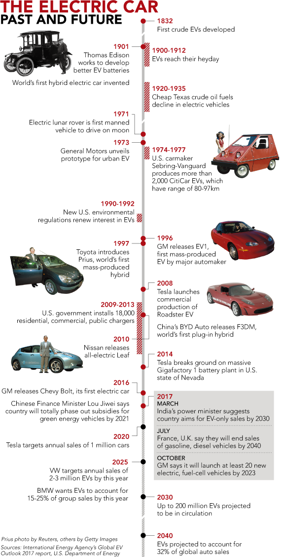 Timeline Of Early Electric Cars